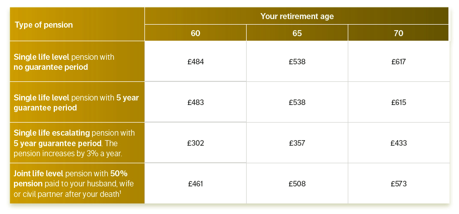 retirement income table